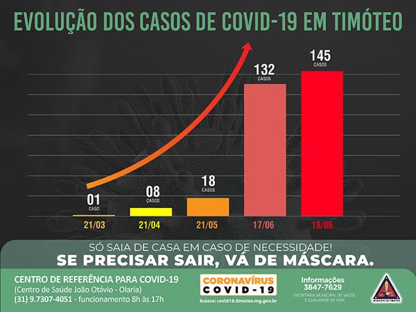 O quadro de casos confirmados de moradores que testaram positivo para Covid-19 subiu para 145 nesta sexta-feira